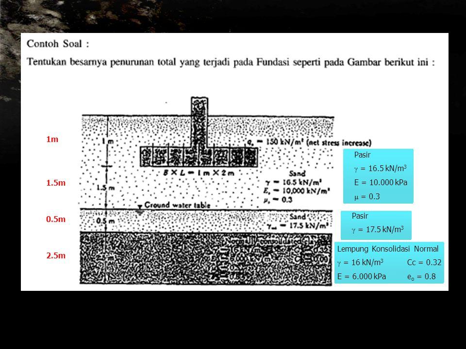 Pasir γ = 16.5 kN/m 3 E = 10.000 kPa μ = 0.3 Pasir γ = 17.5 kN/m 3 Lempung Konsolidasi Normal γ = 16 kN/m 3 Cc = 0.32 E = 6.000 kPae o = 0.8 1m 1.5m 0.5m 2.5m