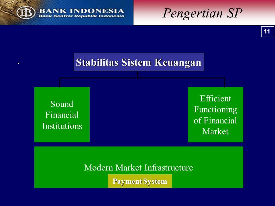 . Stabilitas Sistem Keuangan Sound Financial Institutions Efficient Functioning of Financial Market Modern Market Infrastructure Payment System Pengertian SP 11