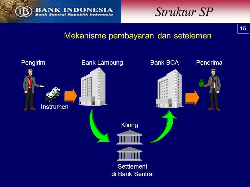 Mekanisme pembayaran dan setelemen Bank BCABank Lampung Settlement di Bank Sentral Rp Instrumen PengirimPenerima Kliring Struktur SP 15