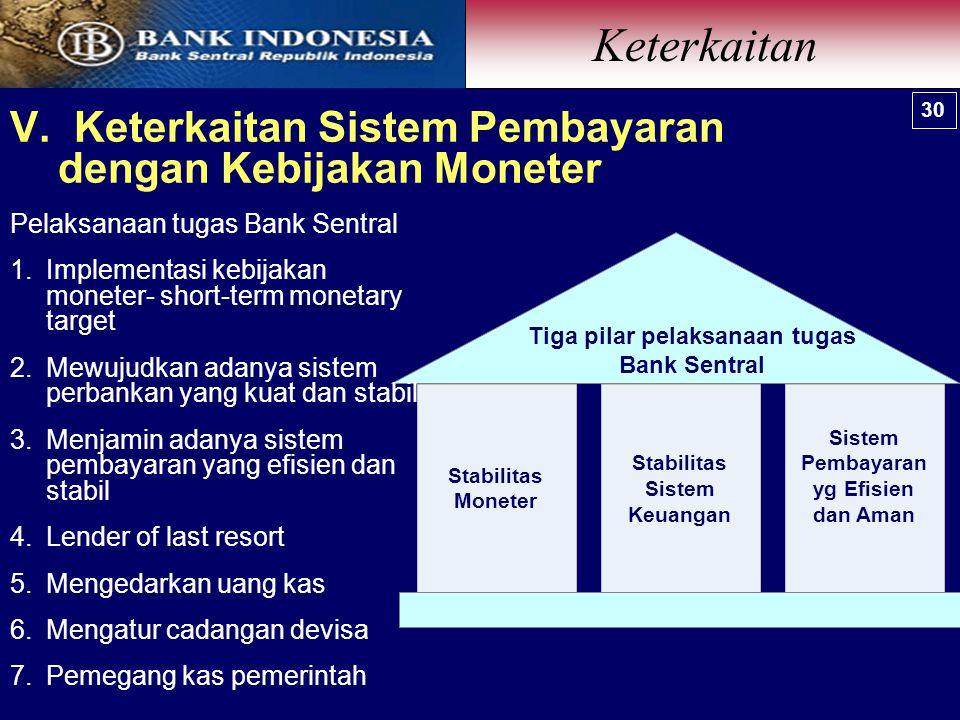 V. Keterkaitan Sistem Pembayaran dengan Kebijakan Moneter Stabilitas Moneter Stabilitas Sistem Keuangan Sistem Pembayaran yg Efisien dan Aman Tiga pil