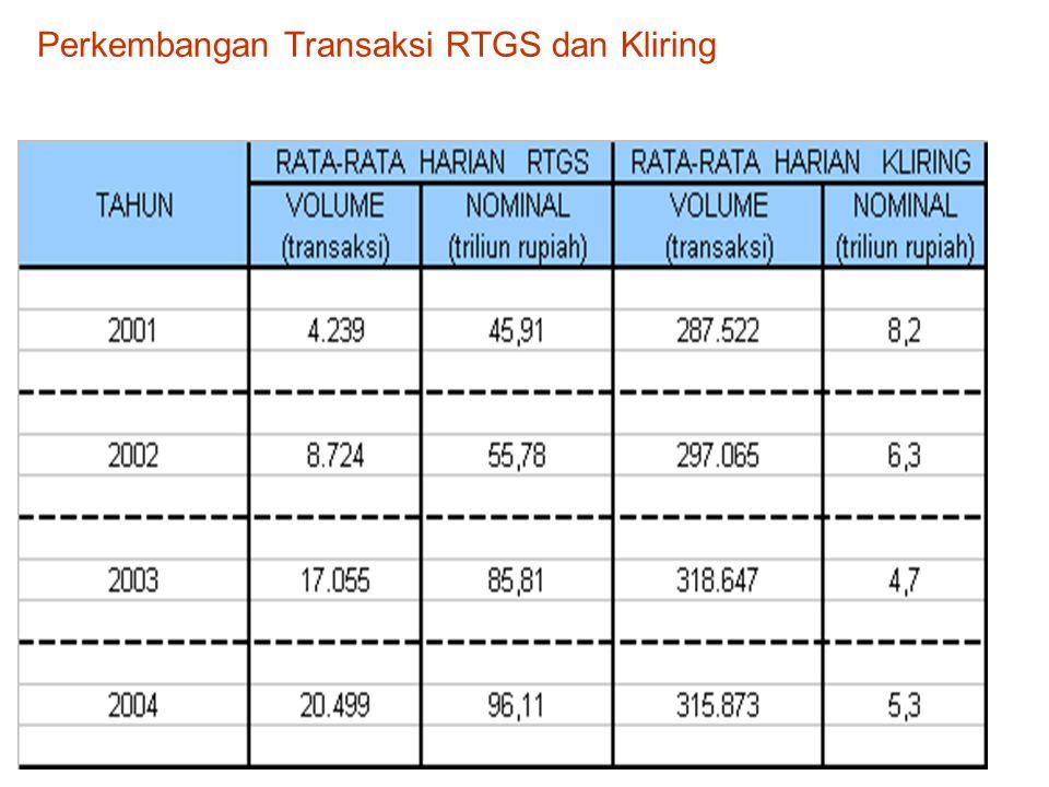 Perkembangan Transaksi RTGS dan Kliring.