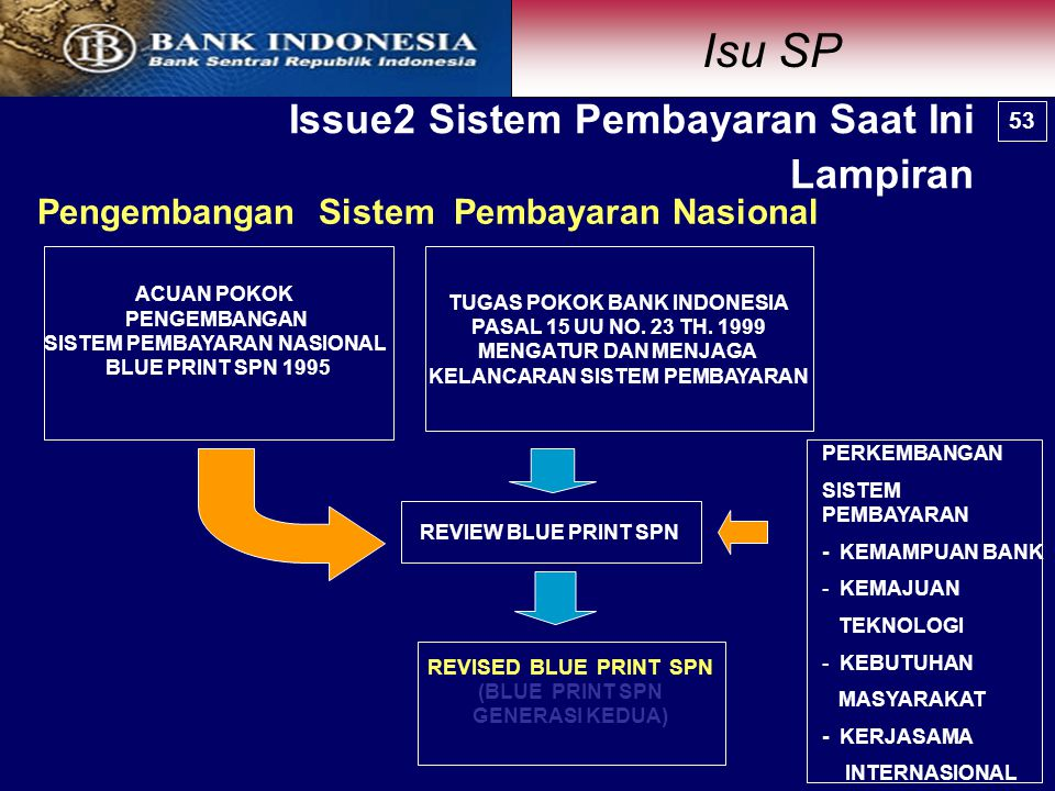 Pengembangan Sistem Pembayaran Nasional PERKEMBANGAN SISTEM PEMBAYARAN - KEMAMPUAN BANK - KEMAJUAN TEKNOLOGI - KEBUTUHAN MASYARAKAT - KERJASAMA INTERNASIONAL TUGAS POKOK BANK INDONESIA PASAL 15 UU NO.