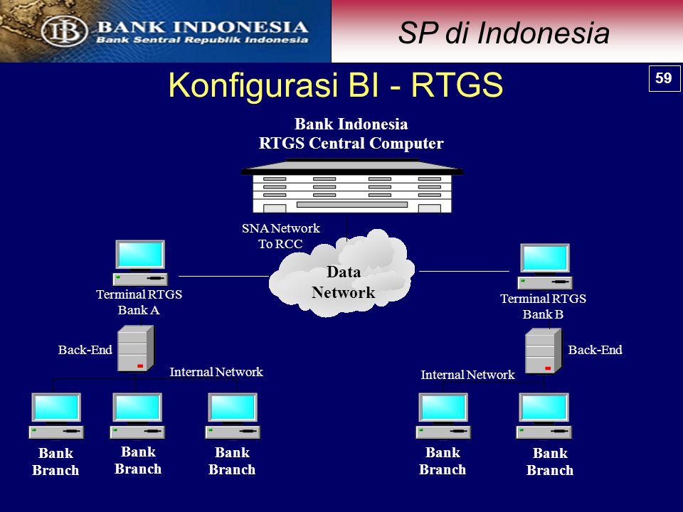 Terminal RTGS Bank A SNA Network To RCC Data Network Bank Branch Bank Branch Bank Branch Bank Branch Bank Branch Terminal RTGS Bank B Internal Network Back-End Internal Network Bank Indonesia RTGS Central Computer Konfigurasi BI - RTGS 59 SP di Indonesia 59