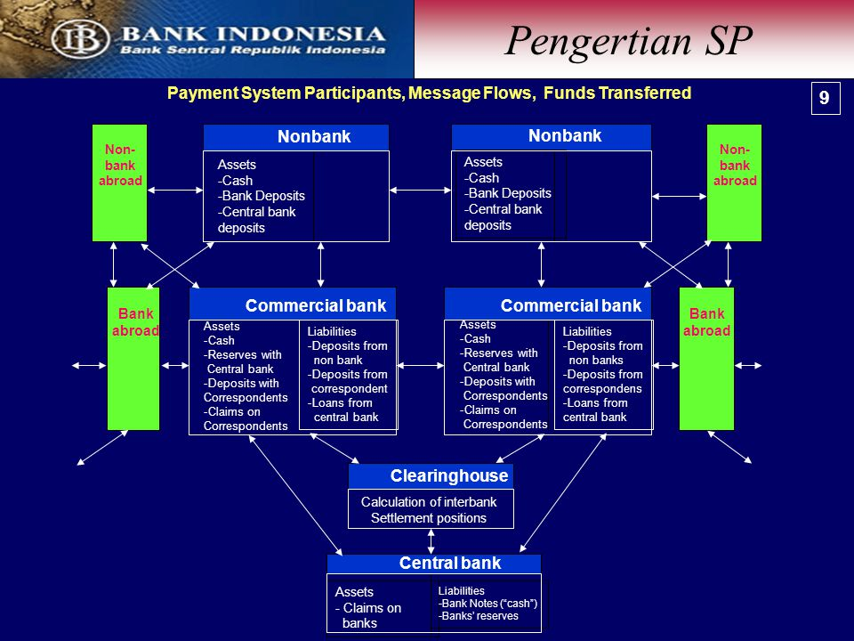 Payment System Participants, Message Flows, Funds Transferred Non- bank abroad Nonbank Assets -Cash -Bank Deposits -Central bank deposits Nonbank Assets -Cash -Bank Deposits -Central bank deposits Commercial bank Assets -Cash -Reserves with Central bank -Deposits with Correspondents -Claims on Correspondents Bank abroad Commercial bank Assets -Cash -Reserves with Central bank -Deposits with Correspondents -Claims on Correspondents Liabilities -Deposits from non bank -Deposits from correspondent -Loans from central bank Liabilities -Deposits from non banks -Deposits from correspondens -Loans from central bank Bank abroad Clearinghouse Calculation of interbank Settlement positions Central bank Assets - Claims on banks Liabilities -Bank Notes ( cash ) -Banks' reserves Non- bank abroad Pengertian SP 9