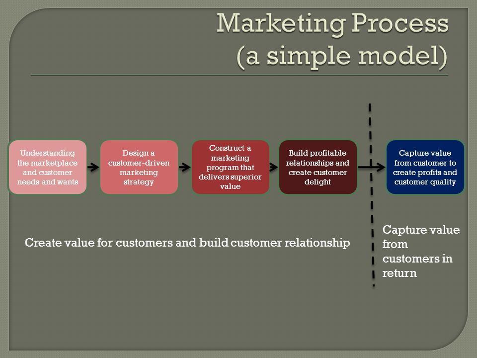 Marketing is the process building profitable customer relationship by creating value for customers and capturing value in return