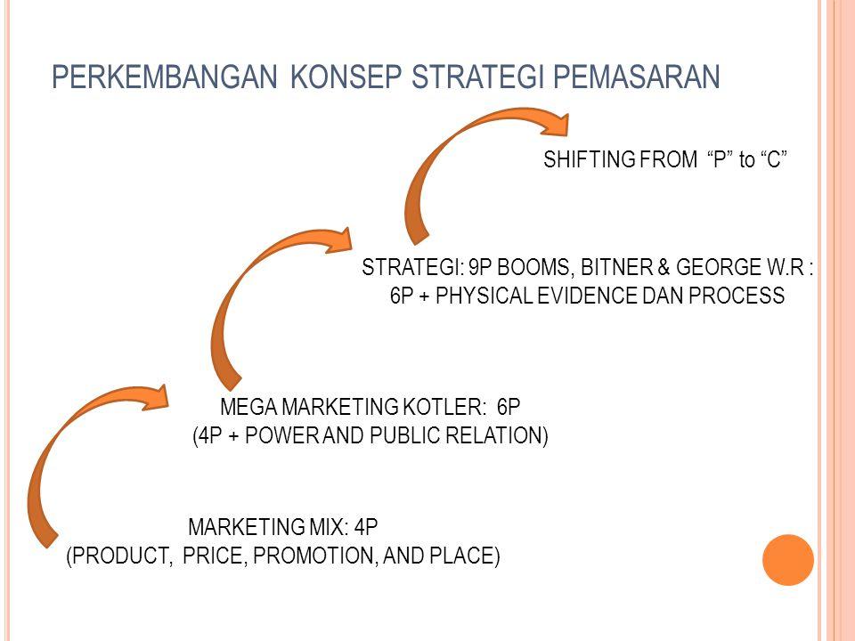 PERKEMBANGAN KONSEP STRATEGI PEMASARAN MARKETING MIX: 4P (PRODUCT, PRICE, PROMOTION, AND PLACE) MEGA MARKETING KOTLER: 6P (4P + POWER AND PUBLIC RELATION) STRATEGI: 9P BOOMS, BITNER & GEORGE W.R : 6P + PHYSICAL EVIDENCE DAN PROCESS SHIFTING FROM P to C