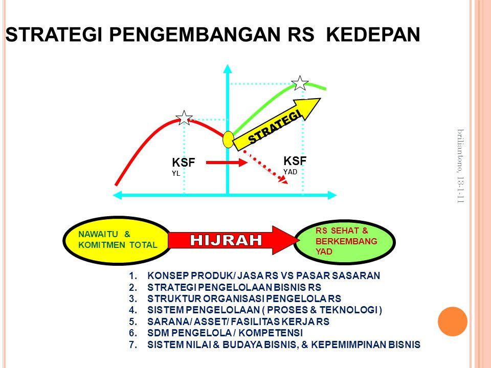 briliantono, 13-1-11 1.KONSEP PRODUK/ JASA RS VS PASAR SASARAN 2.STRATEGI PENGELOLAAN BISNIS RS 3.STRUKTUR ORGANISASI PENGELOLA RS 4.SISTEM PENGELOLAAN ( PROSES & TEKNOLOGI ) 5.SARANA/ ASSET/ FASILITAS KERJA RS 6.SDM PENGELOLA / KOMPETENSI 7.SISTEM NILAI & BUDAYA BISNIS, & KEPEMIMPINAN BISNIS VISI – BUMD SEBAGAI KONTRIBUTOR PAD KSF YL KSF YAD PAST PRESENT FUTURE NAWAITU & KOMITMEN TOTAL RS SEHAT & BERKEMBANG YAD FAKTA PS FS TP TPR TF STRATEGI PENGEMBANGAN RS KEDEPAN KINERJA