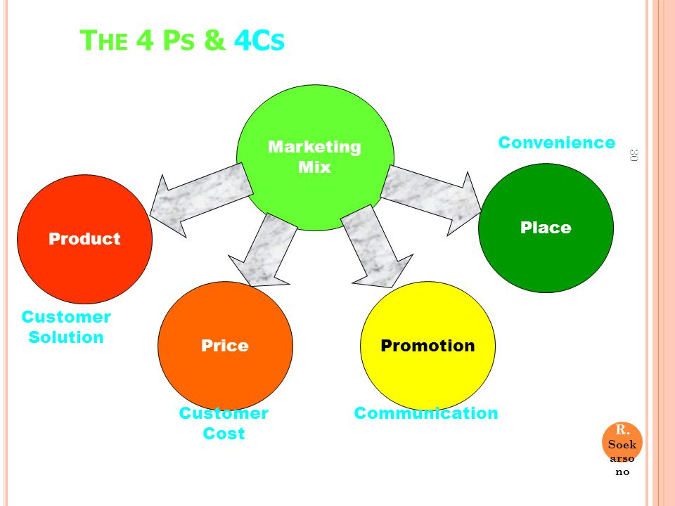 30 T HE 4 P S & 4C S Marketing Mix Product Price Promotion Place Customer Solution Customer Cost Communication Convenience Dr. R. Soek arso no