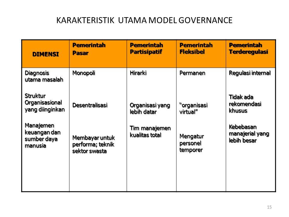 15 KARAKTERISTIK UTAMA MODEL GOVERNANCE DIMENSI PemerintahPasar Pemerintah Partisipatif Pemerintah Fleksibel Pemerintah Terderegulasi Diagnosis utama