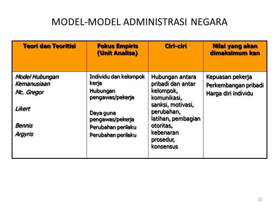 20 Teori dan Teoritisi Fokus Empiris (Unit Analisa) Ciri-ciri Nilai yang akan dimaksimum kan Model Hubungan Kemanusiaan Mc. Gregor LikertBennisArgyris