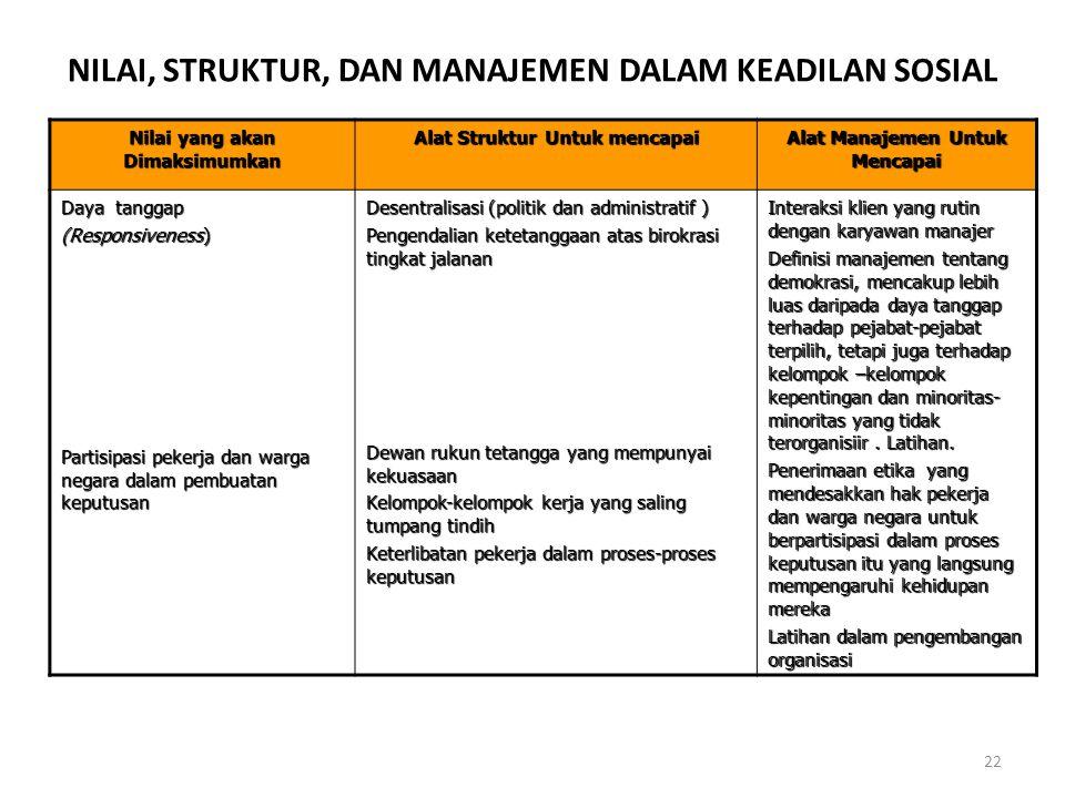 22 Nilai yang akan Dimaksimumkan Alat Struktur Untuk mencapai Alat Manajemen Untuk Mencapai Daya tanggap (Responsiveness) Partisipasi pekerja dan warg