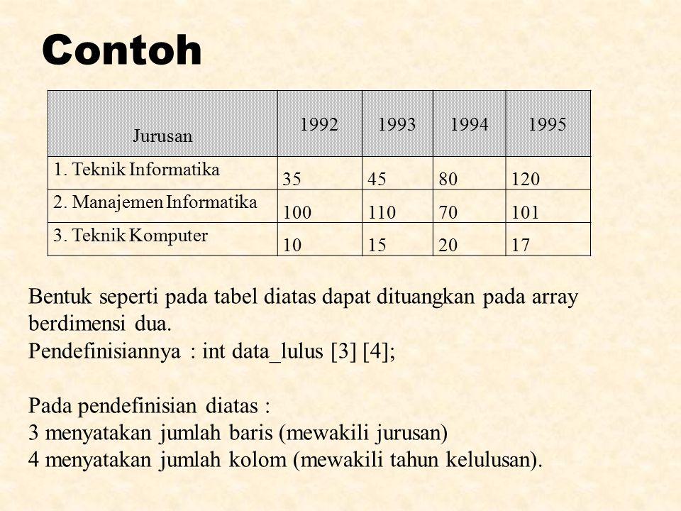Contoh Jurusan 1992199319941995 1. Teknik Informatika 354580120 2. Manajemen Informatika 10011070101 3. Teknik Komputer 10152017 Bentuk seperti pada t