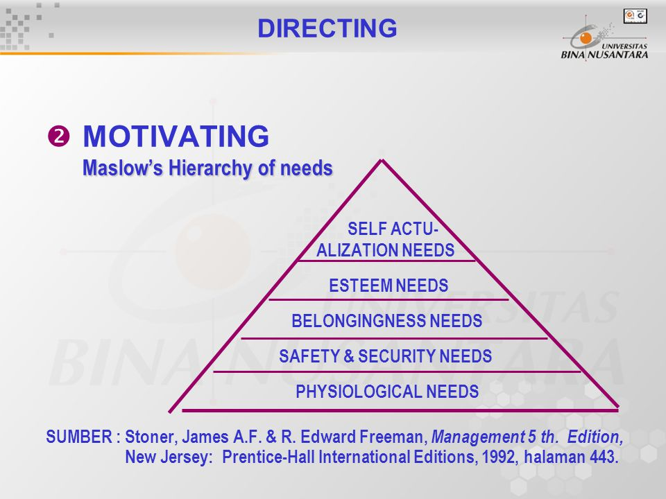 DIRECTING  MOTIVATING Maslow's Hierarchy of needs SELF ACTU- ALIZATION NEEDS ESTEEM NEEDS BELONGINGNESS NEEDS SAFETY & SECURITY NEEDS PHYSIOLOGICAL NEEDS SUMBER : Stoner, James A.F.