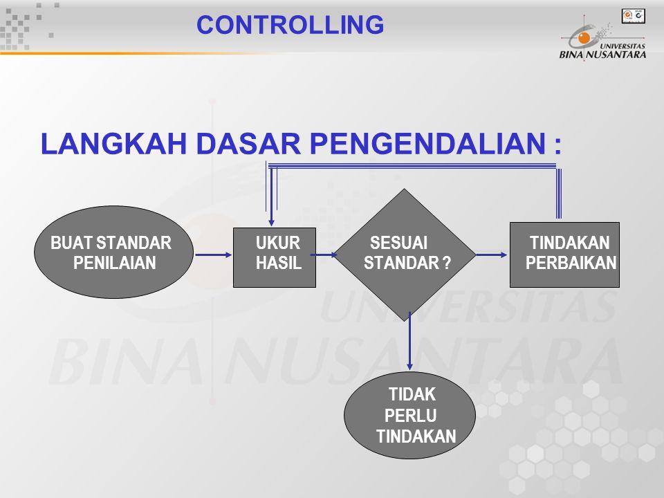 CONTROLLING LANGKAH DASAR PENGENDALIAN : BUAT STANDAR UKUR SESUAI TINDAKAN PENILAIAN HASIL STANDAR .