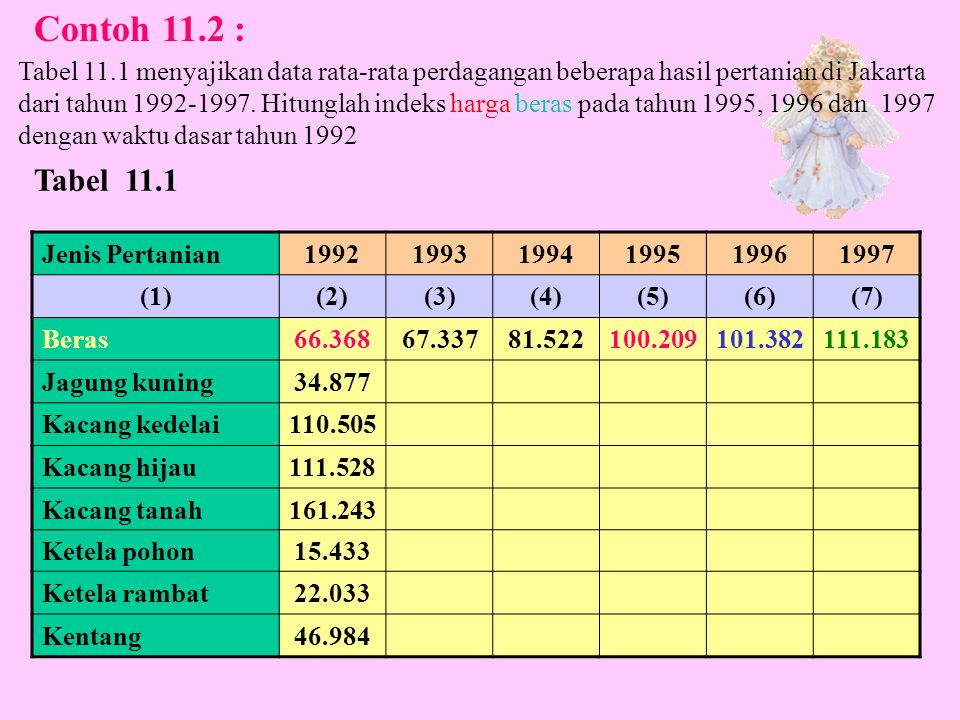 Tahun198719881989199019911992199319941995 Harga Rp/100 kg 9.36611.57822.2848.33927.87427.23735.80530.14239.402 Tabel 11.8 Sedangkan indeks baru dengan tahun 1990 sebagai waktu dasar menghasilkan perhitungan, misalnya sbb: