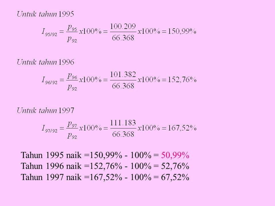 TahunHarga Kentang (Rp/100 kg) Indeks Lama (1987 = 100%) Indeks Baru (1990 = 100%) (1)(2)(3)(4) 1987 9.366 100,00112,32 1988 11.578 123,62138,84 1989 22.284 237,92267,23 1990 8.339 89,03100,00 1991 27.874 297,32333,94 1992 27.237 290,32326,62 1993 35.805 382,29429,37 1994 30.142 321,82361,46 1995 39.402 420,69472,53 Tabel 11.9 Data asli masih ada