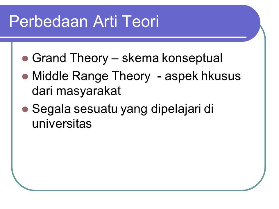 Perbedaan Arti Teori Grand Theory – skema konseptual Middle Range Theory - aspek hkusus dari masyarakat Segala sesuatu yang dipelajari di universitas