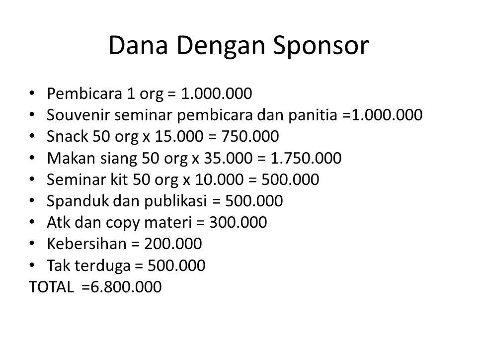 Dana Dengan Sponsor Pembicara 1 org = 1.000.000 Souvenir seminar pembicara dan panitia =1.000.000 Snack 50 org x 15.000 = 750.000 Makan siang 50 org x 35.000 = 1.750.000 Seminar kit 50 org x 10.000 = 500.000 Spanduk dan publikasi = 500.000 Atk dan copy materi = 300.000 Kebersihan = 200.000 Tak terduga = 500.000 TOTAL =6.800.000