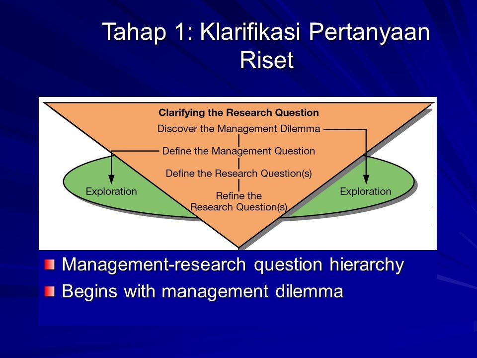 Tahap 1: Klarifikasi Pertanyaan Riset Management-research question hierarchy Begins with management dilemma