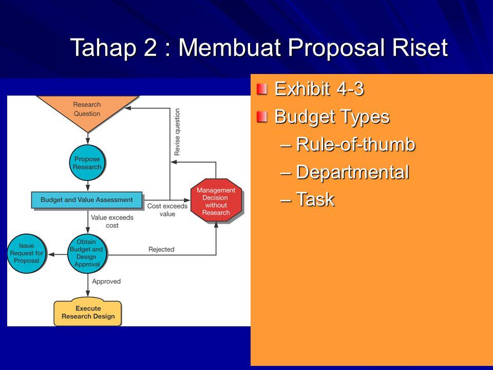 Tahap 2 : Membuat Proposal Riset Exhibit 4-3 Budget Types –Rule-of-thumb –Departmental –Task