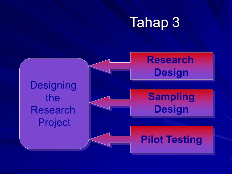 Tahap 3 Designing the Research Project Designing the Research Project Research Design Research Design Sampling Design Sampling Design Pilot Testing