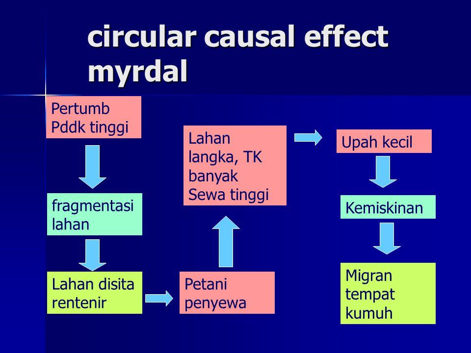 circular causal effect myrdal Pertumb Pddk tinggi fragmentasi lahan Lahan disita rentenir Petani penyewa Lahan langka, TK banyak Sewa tinggi Upah keci