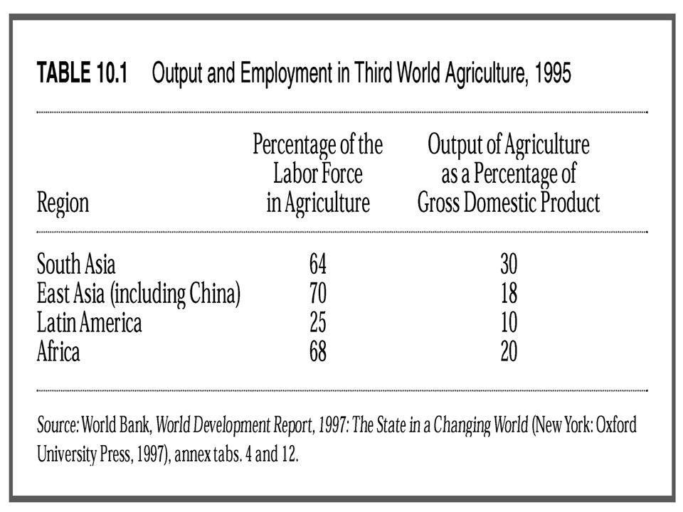 Di NSB Ketersediaan pangan perkapita terjadi kenaikan hanya pada tahun 1970-1980, kemudian merosot karena bencana kekeringan Di NSB Ketersediaan pangan perkapita terjadi kenaikan hanya pada tahun 1970-1980, kemudian merosot karena bencana kekeringan Di NM pertumbuhan penduduk rendah, pertumbuhan produksi pangan tinggi Di NM pertumbuhan penduduk rendah, pertumbuhan produksi pangan tinggi