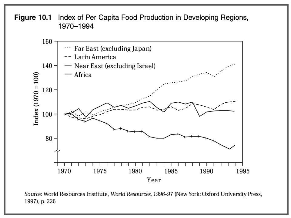 Penyebab menurunnya produksi pangan Inovasi pengolahan lahan kurang sesuai dg sensitif erosi Inovasi pengolahan lahan kurang sesuai dg sensitif erosi Pembalakan hutan Pembalakan hutan Kebijakan harga dan pemasaran yang kurang tepat.