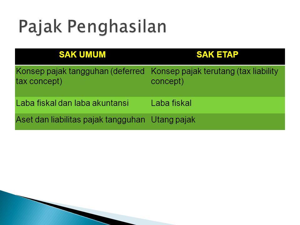 SAK UMUMSAK ETAP Konsep pajak tangguhan (deferred tax concept) Konsep pajak terutang (tax liability concept) Laba fiskal dan laba akuntansiLaba fiskal Aset dan liabilitas pajak tangguhanUtang pajak