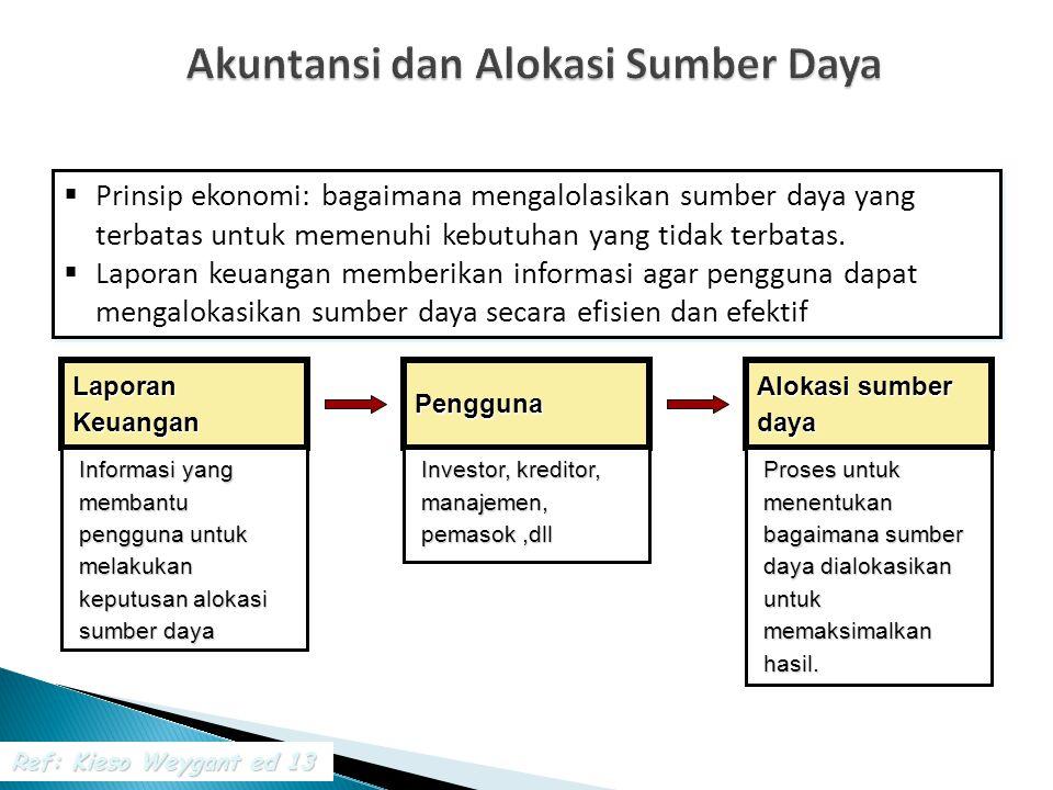  Semua aset tidak berwujud diakui sebagai aset dengan umur manfaat terbatas, jika tidak mampu maka dianggap 10 tahun.