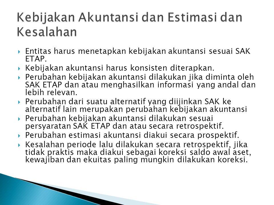  Entitas harus menetapkan kebijakan akuntansi sesuai SAK ETAP.