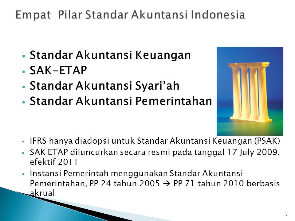  PSAK - IFRS, SAK ETAP : diterbitkan oleh Dewan Standar Akuntansi Keuangan Ikatan Akuntan Indonesia ◦ 17 orang mewakili: Akuntan Publik, Akademisi, Akuntan Sektor Publik, dan Akuntan Manajemen ◦ Ouput adalah PSAK dan ISAK  PSAK Syarian : Dewan Standar Akuntansi Syariah  SAP: Komite Standar Akuntansi Pemerintahan  Penerbitan standar akutansi melalui suatu proses yang panjang (due process) yang melibatkan berbagai stakeholder.