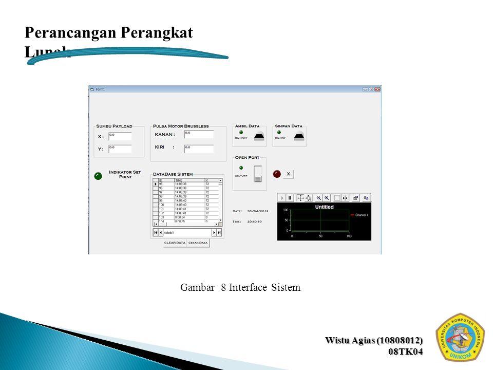 Wistu Agias (10808012) 08TK04 Perancangan Perangkat Lunak Gambar 8 Interface Sistem