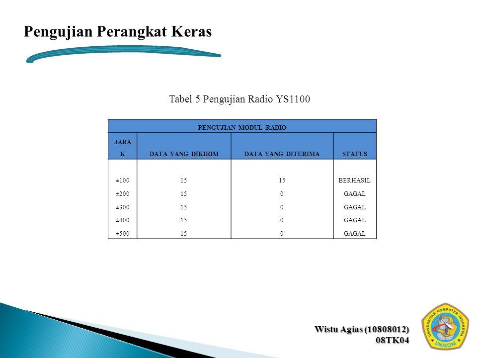 Wistu Agias (10808012) 08TK04 Pengujian Perangkat Keras Tabel 5 Pengujian Radio YS1100 PENGUJIAN MODUL RADIO JARA KDATA YANG DIKIRIMDATA YANG DITERIMA