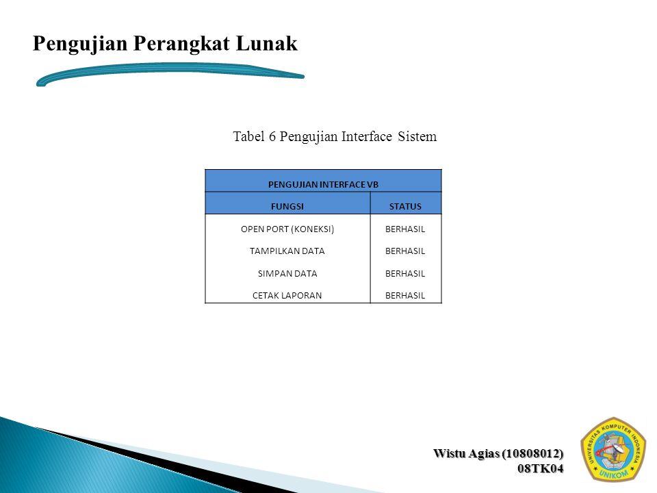 Wistu Agias (10808012) 08TK04 Pengujian Perangkat Lunak Tabel 6 Pengujian Interface Sistem PENGUJIAN INTERFACE VB FUNGSISTATUS OPEN PORT (KONEKSI)BERHASIL TAMPILKAN DATABERHASIL SIMPAN DATABERHASIL CETAK LAPORANBERHASIL