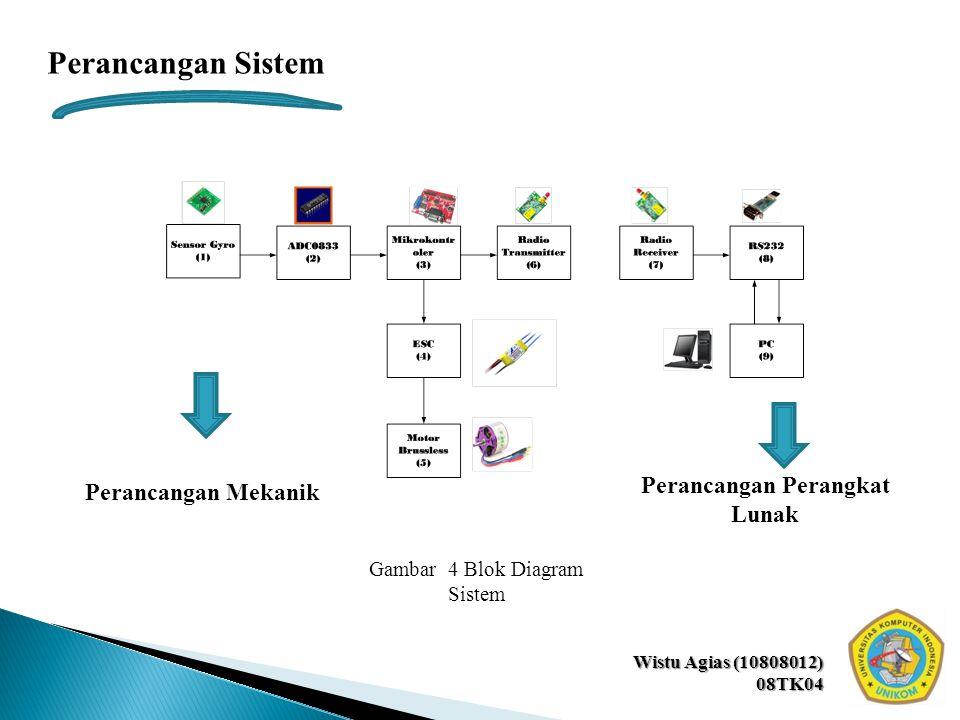 Wistu Agias (10808012) 08TK04 Perancangan Sistem Perancangan Mekanik Perancangan Perangkat Lunak Gambar 4 Blok Diagram Sistem