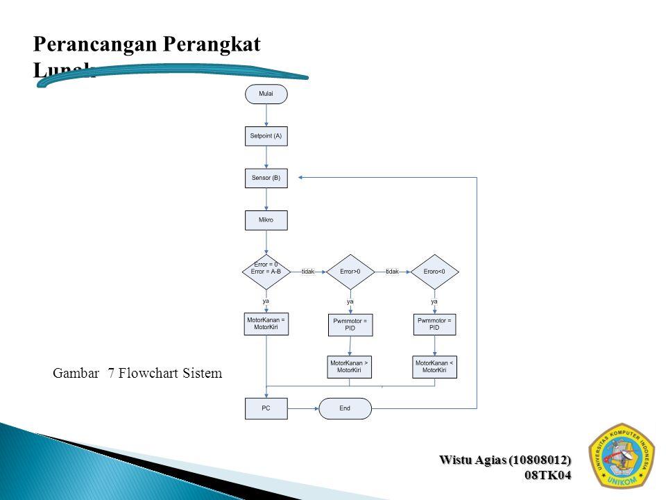 Wistu Agias (10808012) 08TK04 Perancangan Perangkat Lunak Gambar 7 Flowchart Sistem