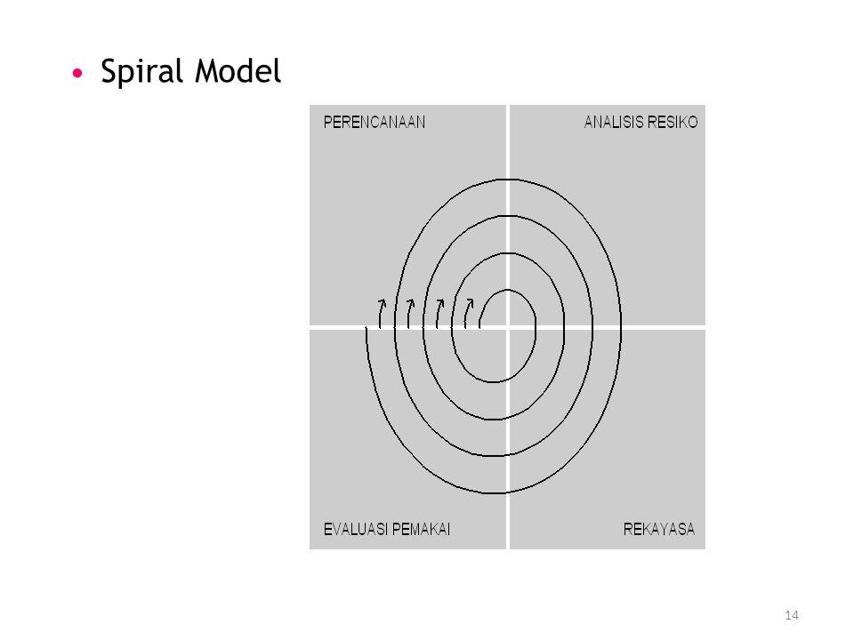 14 Spiral Model