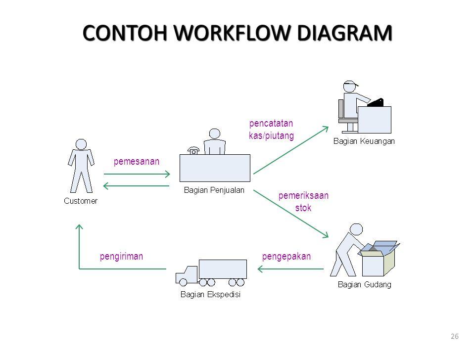 26 CONTOH WORKFLOW DIAGRAM pemesanan pengirimanpengepakan pemeriksaan stok pencatatan kas/piutang