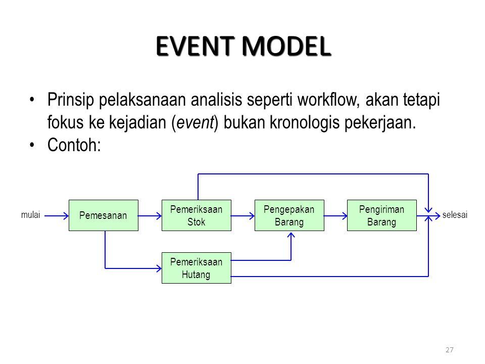 27 EVENT MODEL Prinsip pelaksanaan analisis seperti workflow, akan tetapi fokus ke kejadian ( event ) bukan kronologis pekerjaan. Contoh: Pemesanan Pe