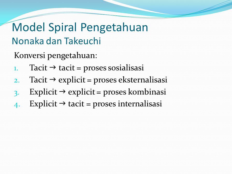 Model Spiral Pengetahuan Nonaka dan Takeuchi Konversi pengetahuan: 1. Tacit  tacit = proses sosialisasi 2. Tacit  explicit = proses eksternalisasi 3