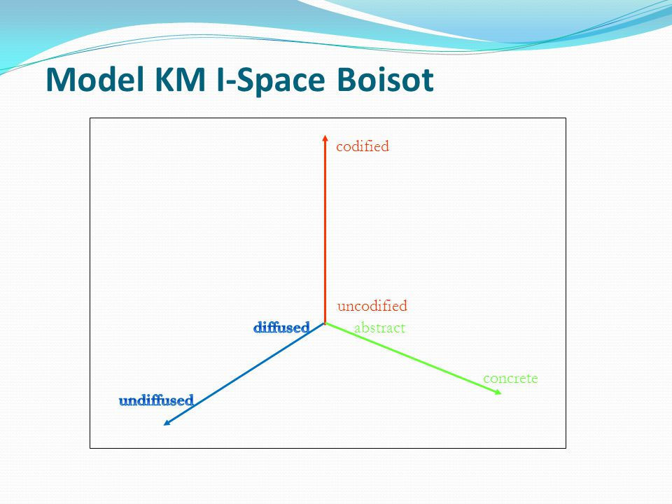 Model KM I-Space Boisot codified uncodified abstract concrete