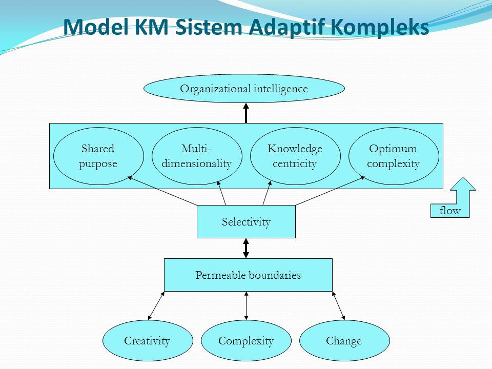 Model KM Sistem Adaptif Kompleks Organizational intelligence Shared purpose Multi- dimensionality Knowledge centricity Optimum complexity Selectivity