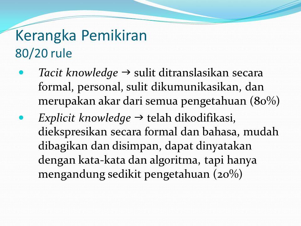 Kerangka Pemikiran 80/20 rule Tacit knowledge  sulit ditranslasikan secara formal, personal, sulit dikumunikasikan, dan merupakan akar dari semua pen