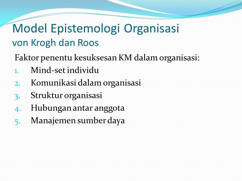 Model Epistemologi Organisasi von Krogh dan Roos Faktor penentu kesuksesan KM dalam organisasi: 1. Mind-set individu 2. Komunikasi dalam organisasi 3.