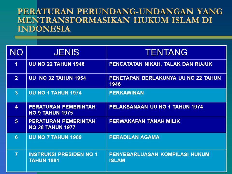 LANJUTAN: PERATURAN PERUNDANG-UNDANGAN YANG MENTRANSFORMASIKAN HUKUM ISLAM DI INDONESIA 8UU NO 7 TAHUN 1992 JUNTO UU NO 10 TAHUN 1998 PERBANKAN 9PERATURAN PEMERINTAH NO 72 TAHUN 1992 BANK BERDASARKAN BAGI HASIL 10UU NO 10 TAHUN 1998PERUBAHAN UU NO 7 TAHUN 1989 11UU NO 17 TAHUN 1999PENYELENGGARAAN IBADAH HAJI 12UU NO 36 TAHUN 1999PENGELOLAAN ZAKAT 13UU NO 44 TAHUN 1999PENYELENGGARAAN KEISTIMEWAAN DAERAH ACEH 14UU NO 18 TAHUN 2001PENYELENGGARAAN KHUSUS PROPINSI- PROPINSI DAERAH ISTIMEWA ACEH SEBAGAI PROPINSI NANGGROE ACEH DARUSSALAM 15UU NO 41 TAHUN 2004WAKAF