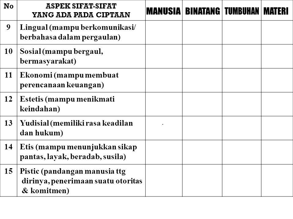 NoASPEK SIFAT-SIFAT YANG ADA PADA CIPTAAN 9Lingual (mampu berkomunikasi/ berbahasa dalam pergaulan) 10Sosial (mampu bergaul, bermasyarakat) 11Ekonomi