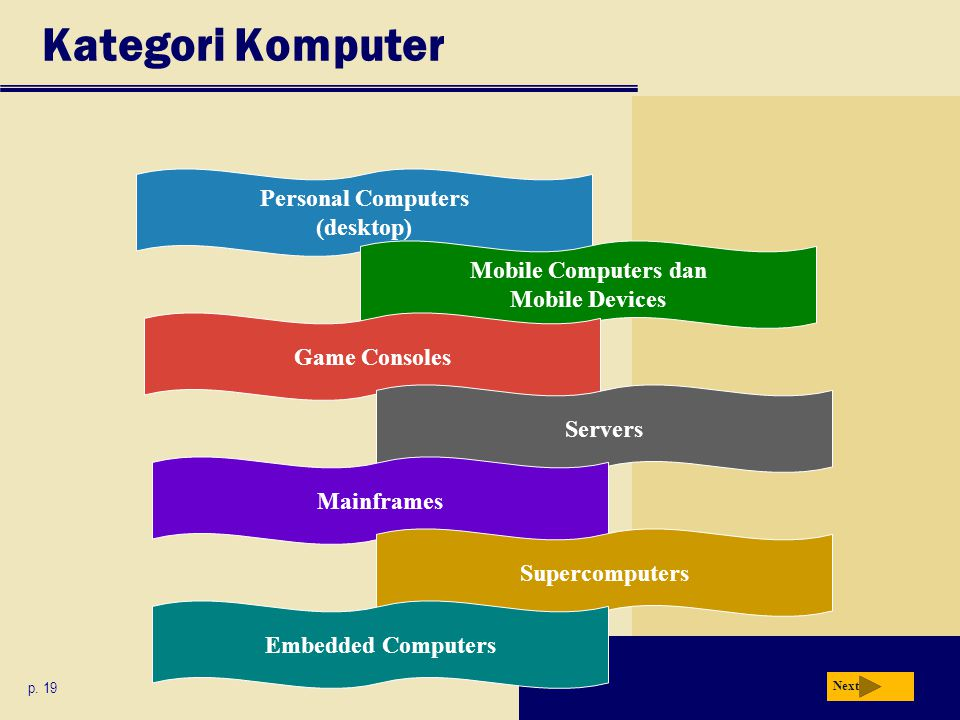 Kategori Komputer p. 19 Next Personal Computers (desktop) Mobile Computers dan Mobile Devices Game Consoles Servers Mainframes Supercomputers Embedded