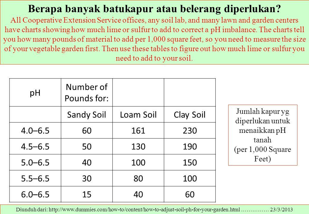 Berapa banyak batukapur atau belerang diperlukan? All Cooperative Extension Service offices, any soil lab, and many lawn and garden centers have chart