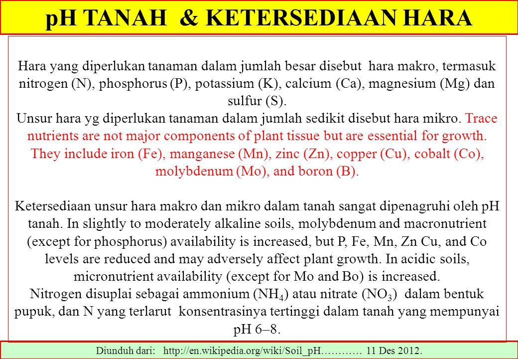 pH TANAH & KETERSEDIAAN HARA Diunduh dari: http://en.wikipedia.org/wiki/Soil_pH………… 11 Des 2012. Hara yang diperlukan tanaman dalam jumlah besar diseb